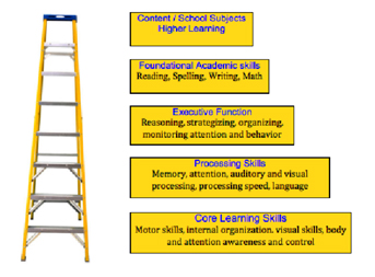 The Learning Skills Continuum - Jill Stowell